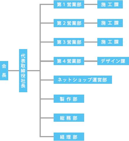株式会社和光 | 組織図